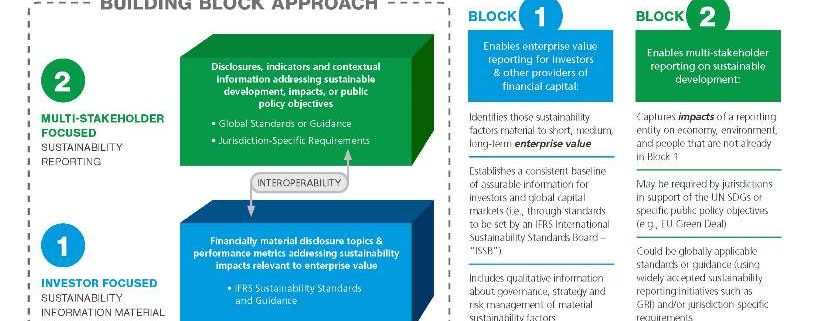 Enhancing Corporate Reporting: Sustainability Building Blocks